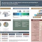 Discover our cohort of high impact enterprises